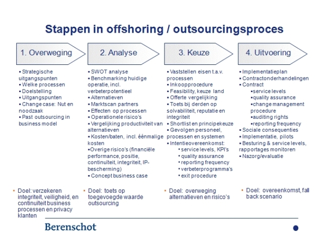 outsourcing2008