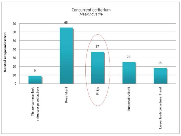 concurrentiecriterium maakindustrie