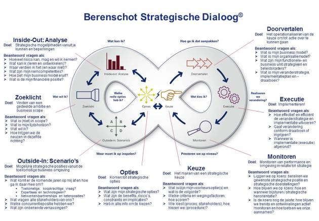 De Strategische Dialoog
