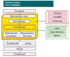 Verdienmodellen op brancheniveau