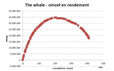 the whale - omzet en rendement