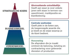 Strategie-Businessmodel-Verdienmodel