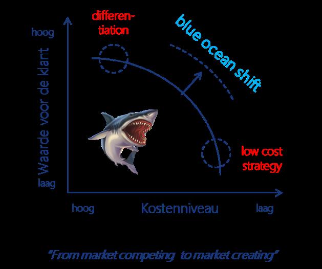 Blueoceanshift