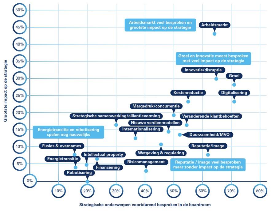 Belgiestrategietrends1